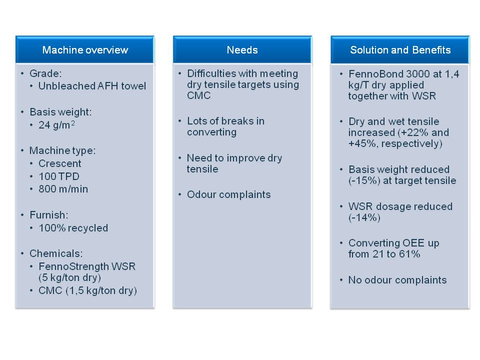 Figure 6: Summary of the recycled towel trial with FennoBond 3000