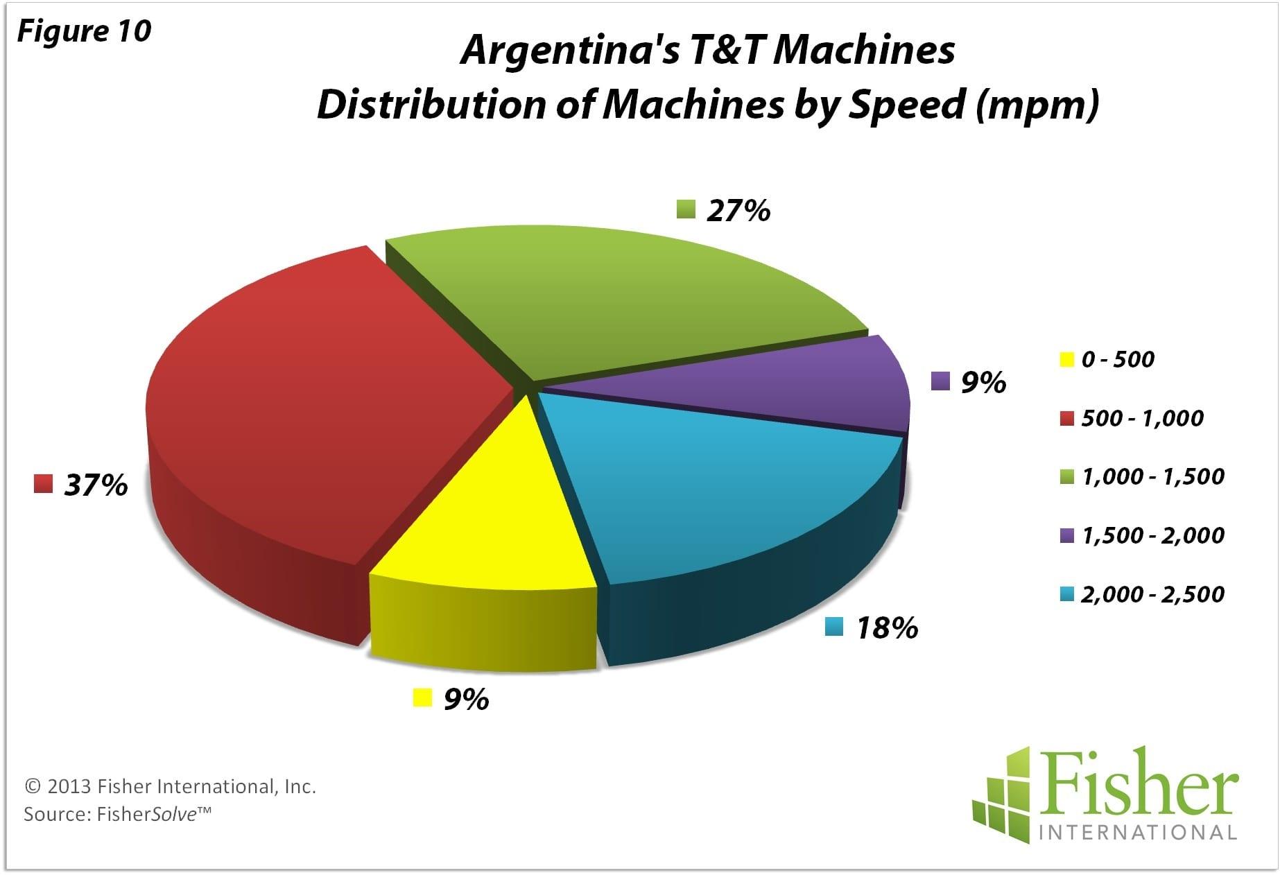 Argentina Modest Locally Focused TT Business Tissue World - Argentina map natural resources