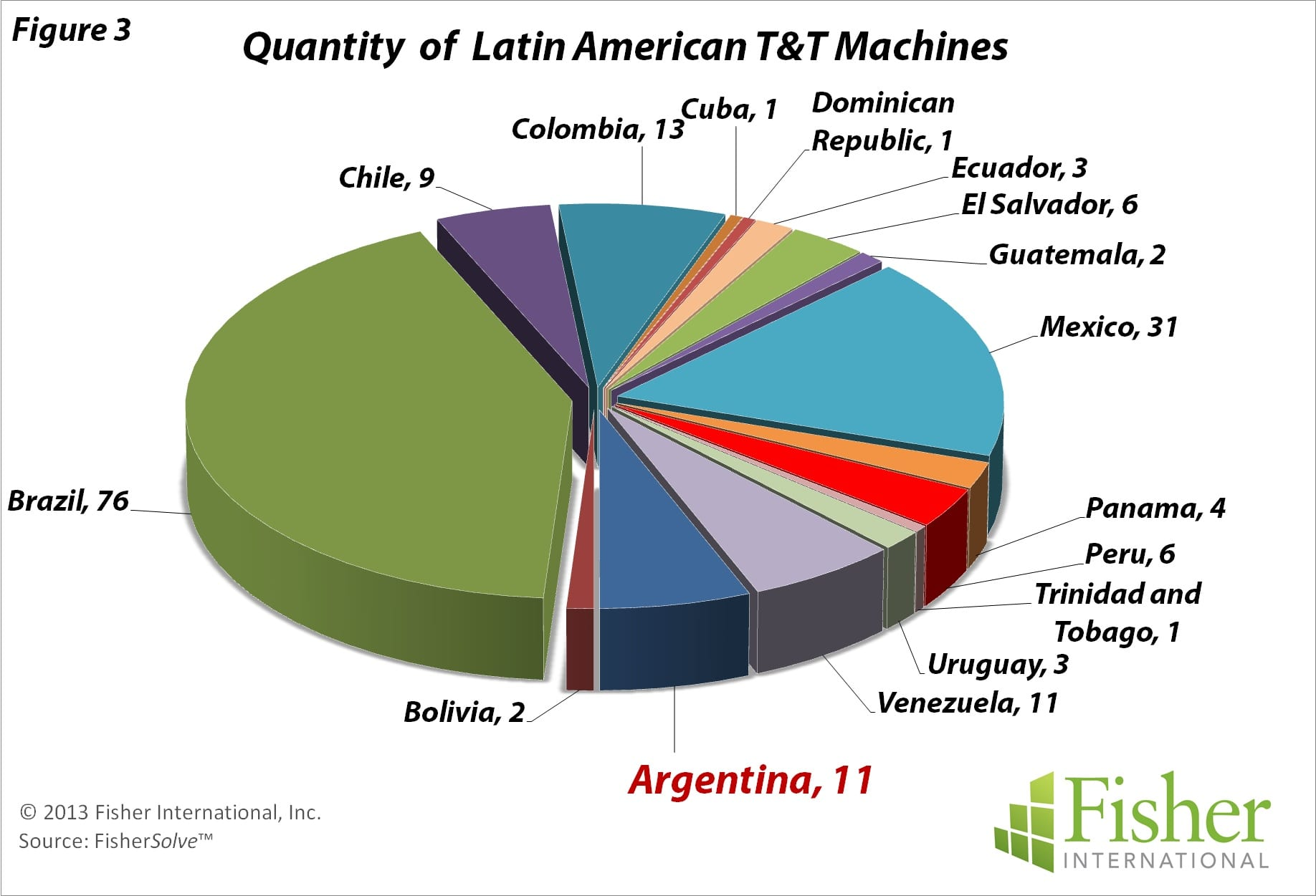 Argentina: modest, locally focused T&T business
