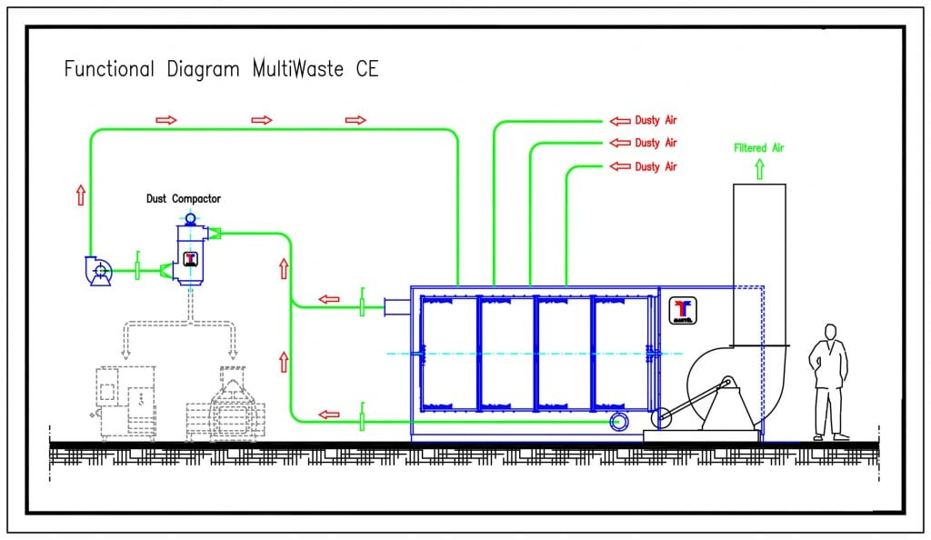 A typical functional diagram with the complete flow of the air from dirty air entrance to filtered air exit