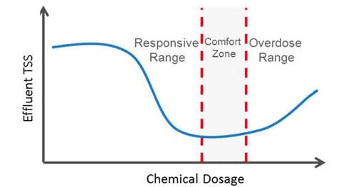 Figure 1. The optimum chemical dosage range will vary with the coagulants and flocculants being applied, as well as the charge demand and concentration of the suspended solids in the wastewater