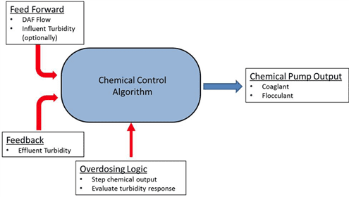 Figure 4. Overview of variables contributing to the chemical dosage calculation in 3D TRASAR Technology for DAF