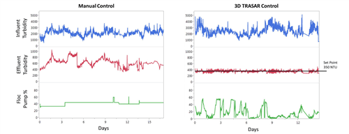 Figure 6. DAF turbidity monitoring under manual and automated 3D TRASAR chemical control. The automated control makes multiple chemical feed rate adjustments in response to system demand changes to maintain effluent turbidity tightly around the set point (400 NTU) and optimise separation aid consumption