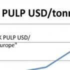 PIX Pulp indices 30.9.2014