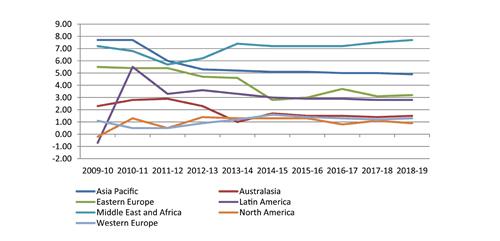 Retail volume growth from around the world