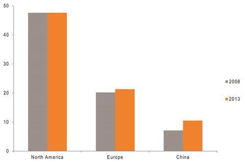 Graph 2: Tissue per capita consumption