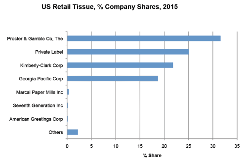 Table 2: US Retail Tissue, % Company Shares, 2015