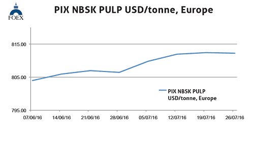 Nbsk pulp prices forex