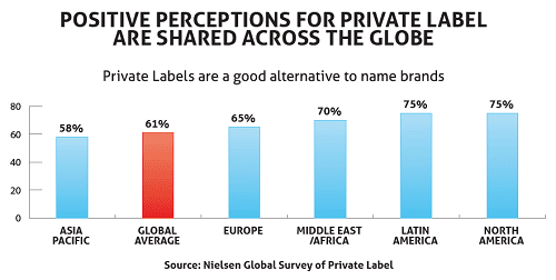 customer perception of private labels brands