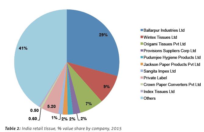 India retail tissue, % value share by company, 2015
