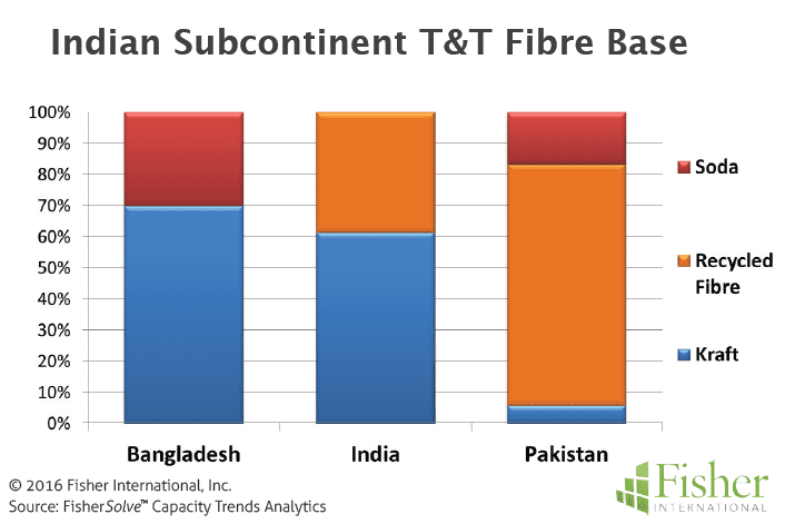 Figure 7 Indian Subcontinent T&T Fibre Base