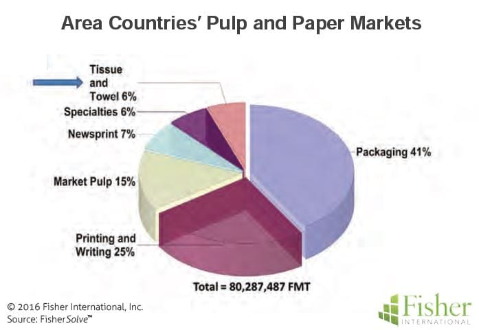 countryreport_3-tt-market-share-for-area-countries