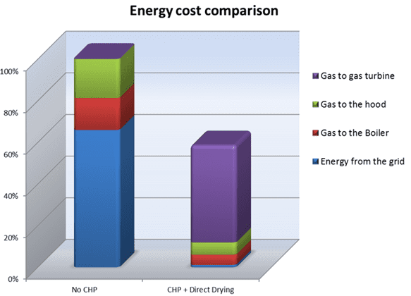 example-of-potential-energy-savings-depending-on-local-energy-costs-and-incentives-scheme