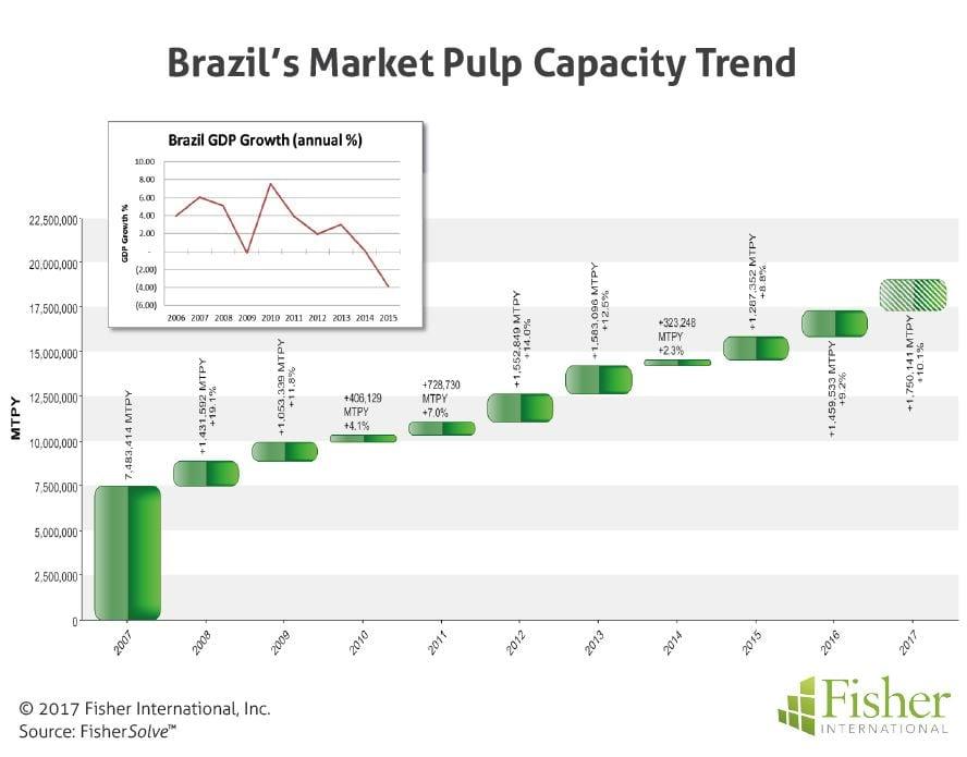 fisher_figure-1_brazils-market-pulp-capacity-trend
