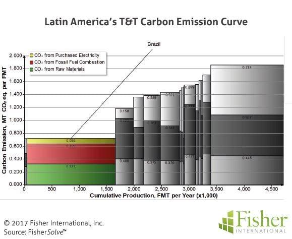 fisher_figure11_latin-americas-carbon-emission-curve