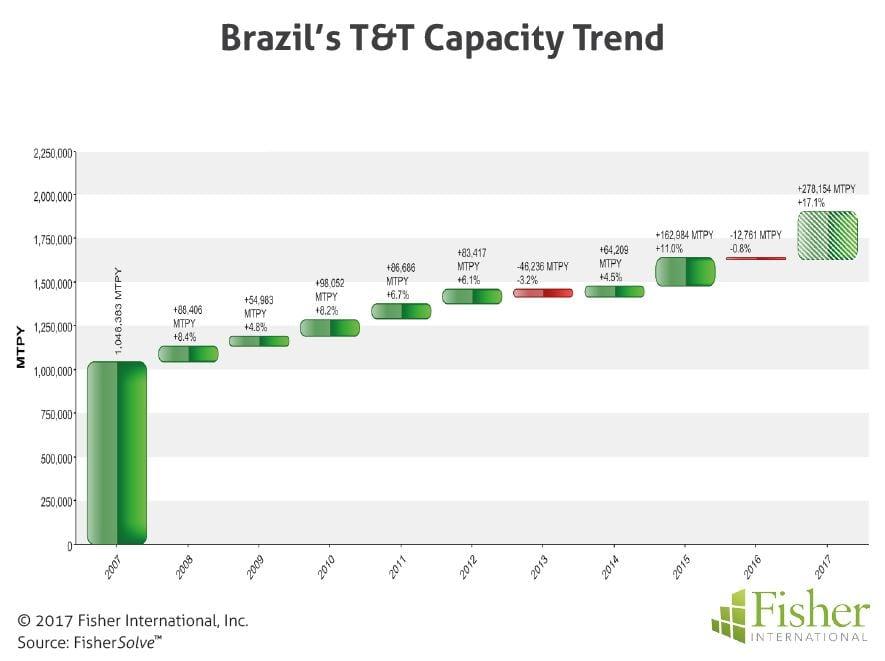 fisher_figure2_brazils-tt-capacity-trend
