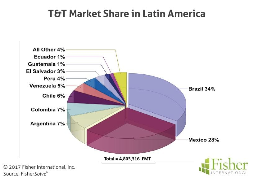 fisher_figure3_tt-market-share-in-latin-america