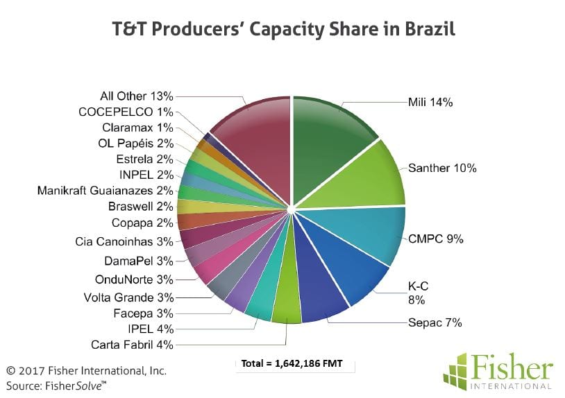 fisher_figure4_tt-producers-capacity-share-in-brazil