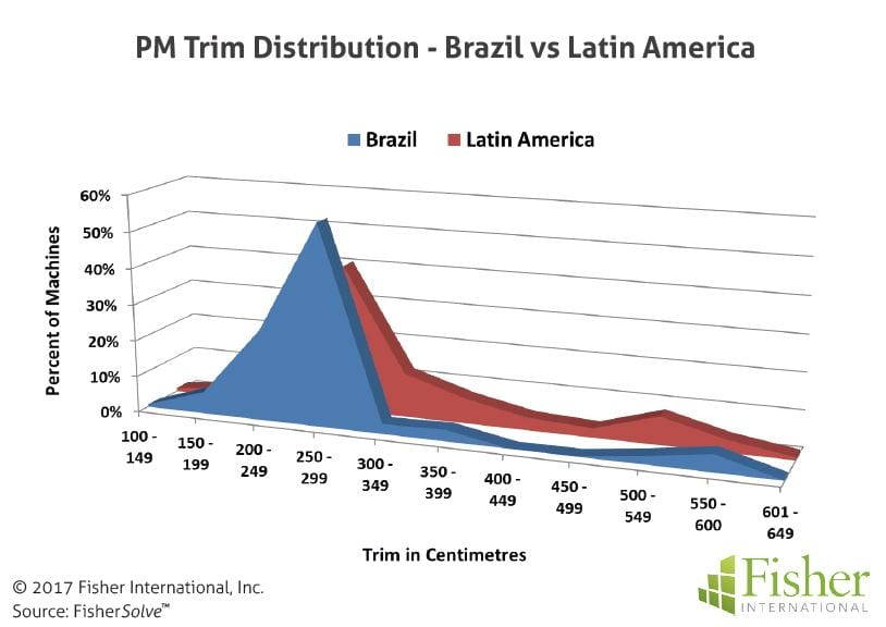 fisher_figure6_pm-trim-distribution-brazil-vs-latin-america