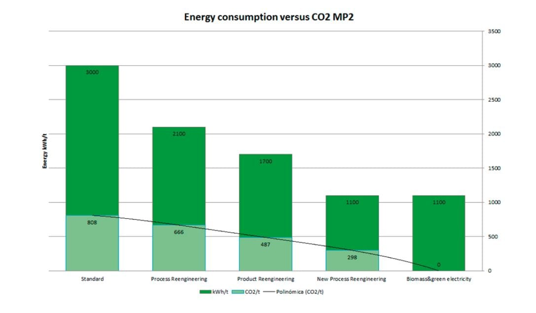 technical-theme_lc_energy-consumption-and-steps-in-co2-reduction-for-the-sequential-process