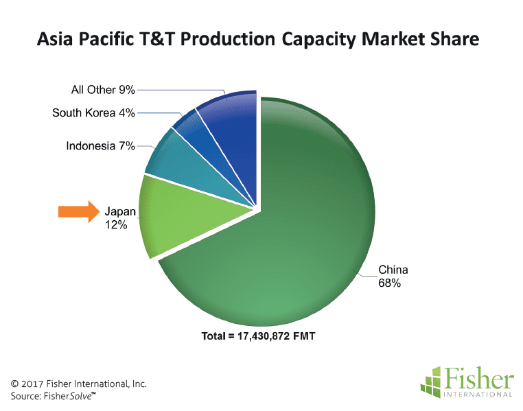 countryreport_fisher_figure-1-asia-pacific-tt-production-capacity-market-share