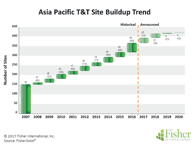countryreport_fisher_figure-2-asia-pacific-tt-site-buildup-trend