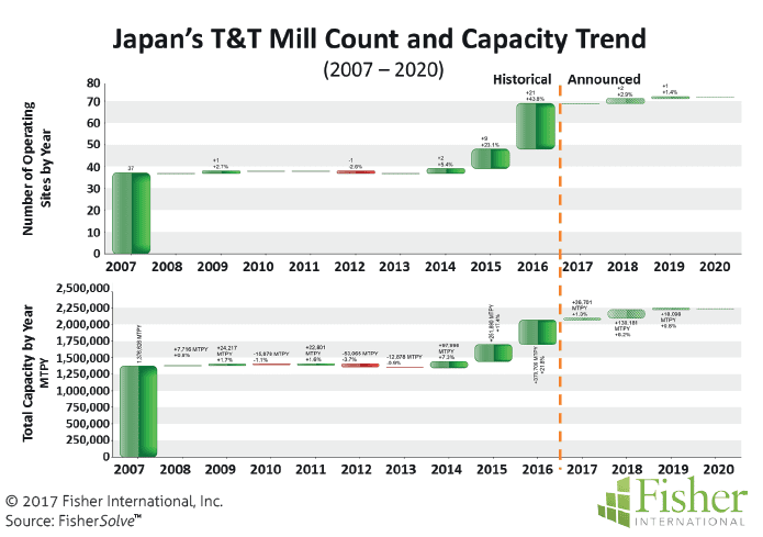 countryreport_fisher_figure-4-japans-tt-mill-count-and-capacity-trend