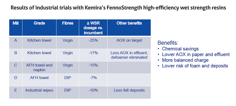 technicaltheme_kemira_3-figure-2-summary-of-recent-trials