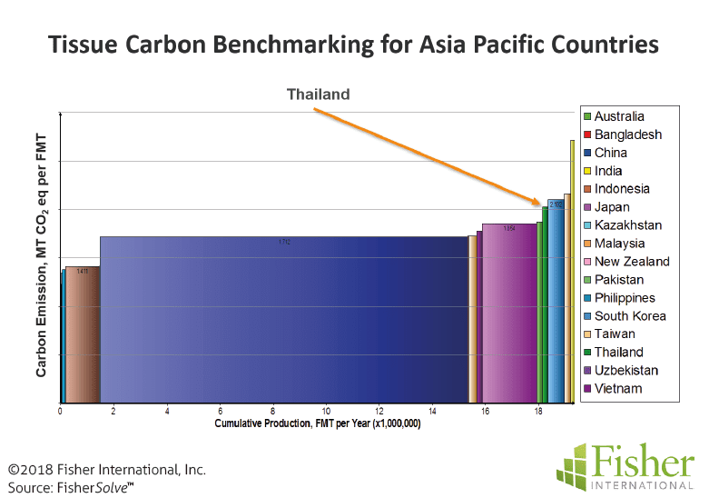 Figure 12: Tissue carbon benchmarking for Asia Pacific countries