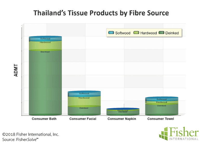 Figure 6: Thailand's T&T products by fibre source