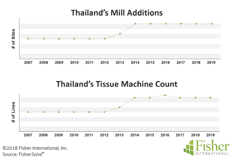 Figure 7 & 8: Thailand's mill additions and tissue machine count