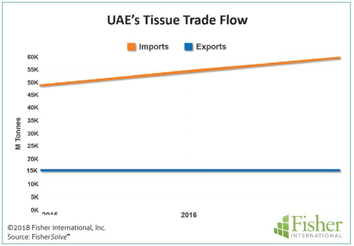 Figure 1: UAE's tissue trade flow