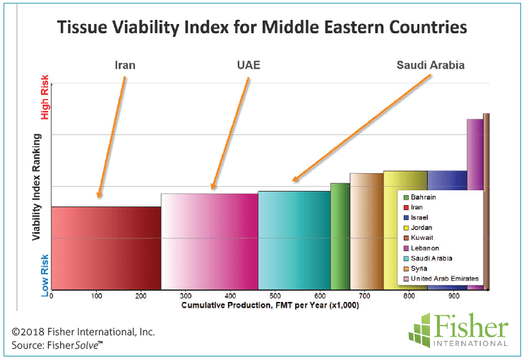 Figure 10: Tissue viability index for Middle Eastern countries