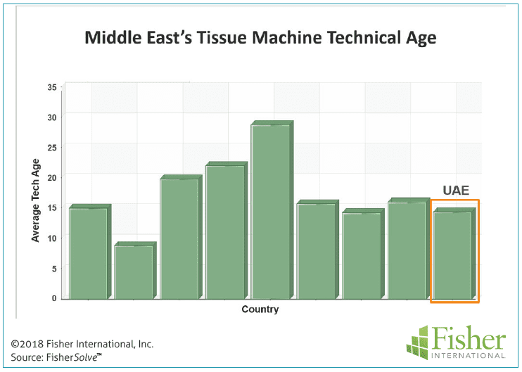 Figure 11: Middle East's tissue machine technical age