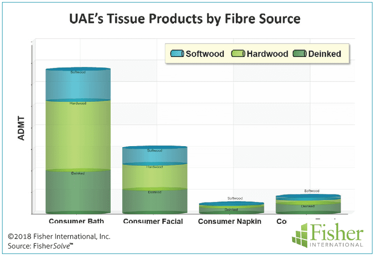 Figure 5: UAE's products by fibre source