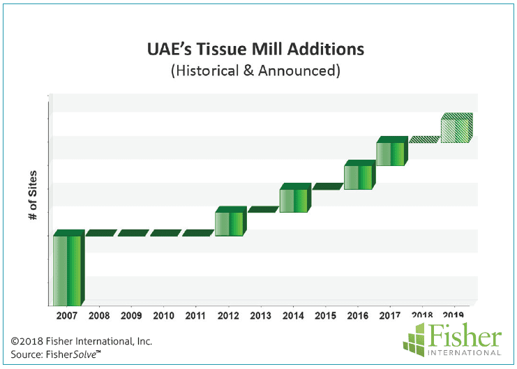 Figure 6: UAE's tissue mill additions