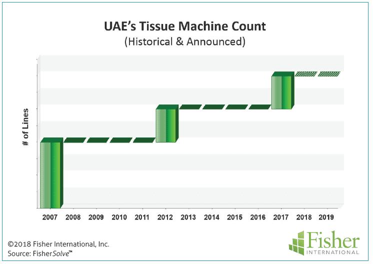 Figure 7: UAE's tissue machine count