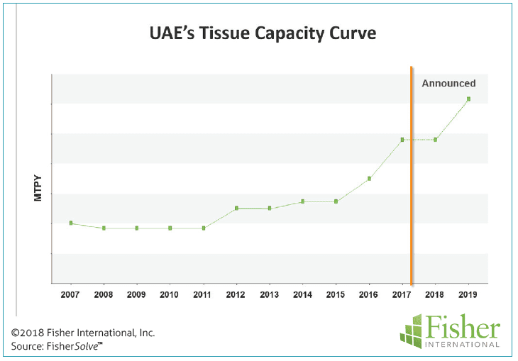 Figure 8: UAE's tissue capacity curve