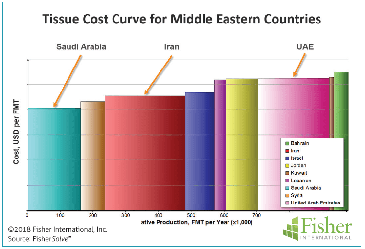 Figure 9: Tissue cost curve for Middle Eastern countries