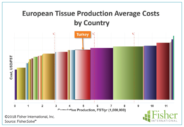 Figure 11: European tissue production average costs by country