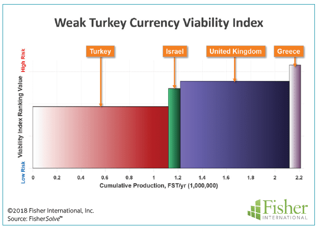 Figure 14: Weak Turkey currency viability index