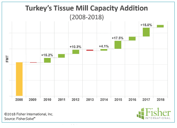 Figure 2: Turkey's tissue mill capacity addition