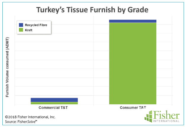 Figure 4: Turkey's tissue furnish by grade