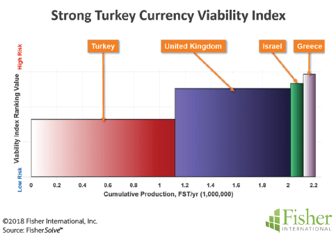 Figure 13: Strong Turkey currency viability index