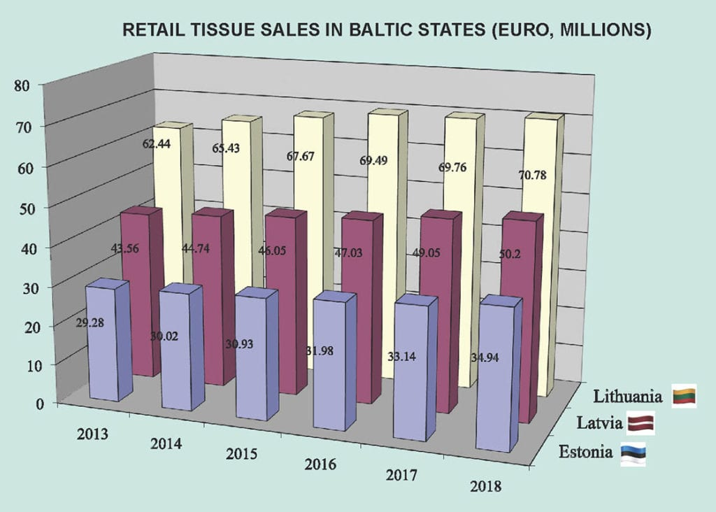 RETAIL TISSUE SALES IN BALTIC STATES (EURO, MILLIONS)