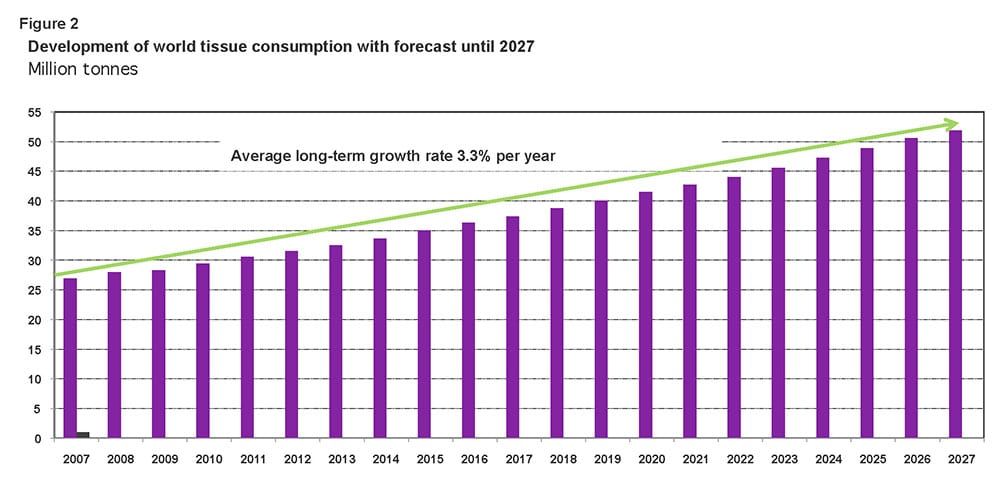 Figure 2: Development of world tissue consumption with forecast until 2027