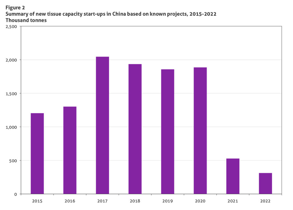 Summary of new tissue capacity start-ups in China based on known projects, 2015-2022 Thousand tonnes