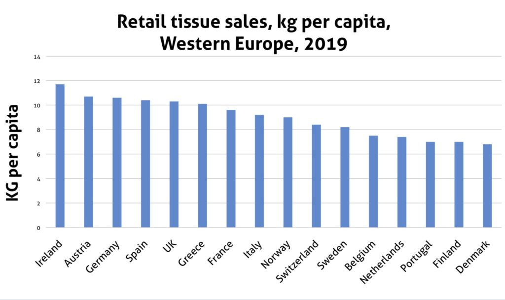 Tissue World Magazine Country Report Portugal May June 2020