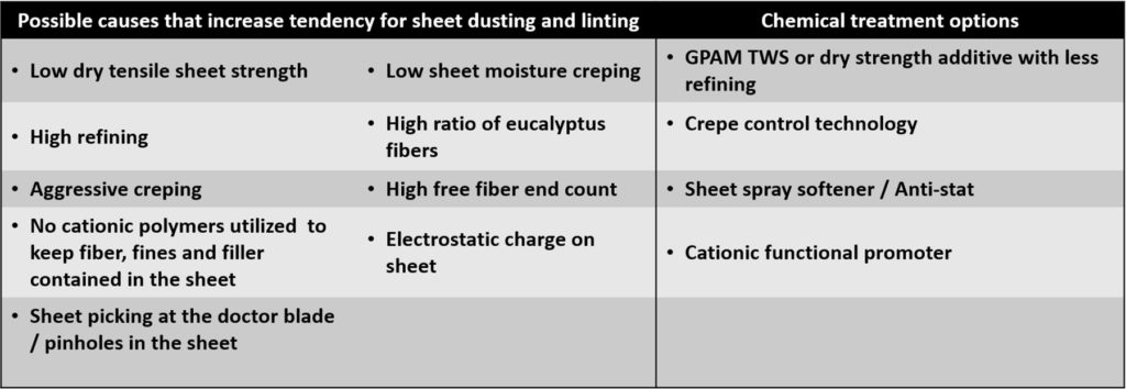 Dusting-and-linting-treatment