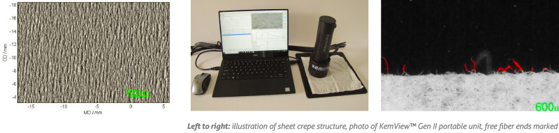 Left to right: illustration of sheet crepe structure, photo of KemView™ Gen II portable unit, free fiber ends marked in red color